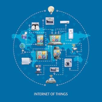 Affiche du concept de l'internet des objets