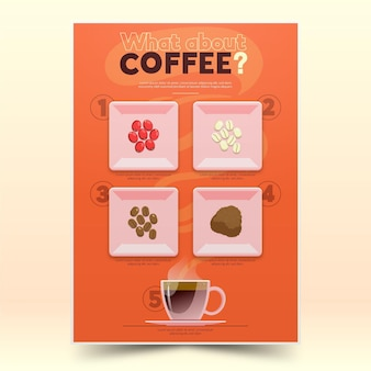 Affiche du guide des types de grains de café
