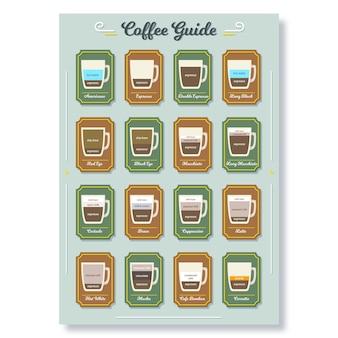 Affiche de guide de café rétro