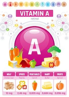 Affiche d'infographie alimentaire vitamine a rétinol. conception de compléments alimentaires sains