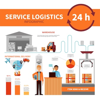 Affiche d'infographie du service de logistique internationale
