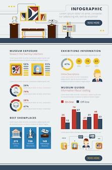 Affiche infographique du musée