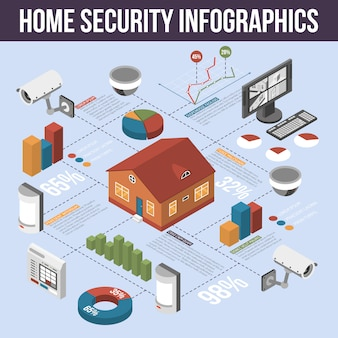 Affiche infographique isométrique de sécurité domestique