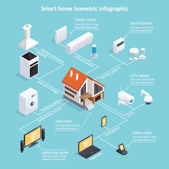 Affiche infographique isométrique smart home