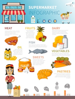Affiche infographique de nourriture de supermarché