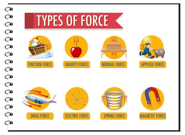 Affiche d'information sur le type de force