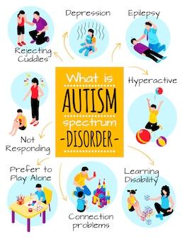 Affiche isométrique de l'autisme avec des difficultés de comportement dépression problèmes de communication hyperactivité et illustration de troubles d'apprentissage