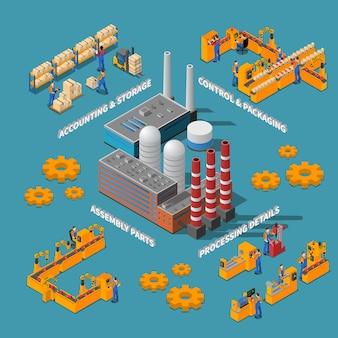 Affiche isométrique d'usine avec les détails de traitement les pièces d'assemblage contrôlent les éléments de comptabilité et de stockage de l'emballage illustration