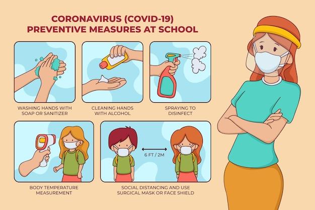 Affiche des mesures préventives à l'école