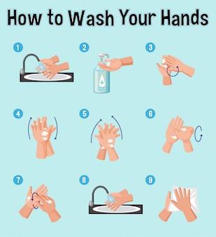 Affiche montrant comment se laver les mains