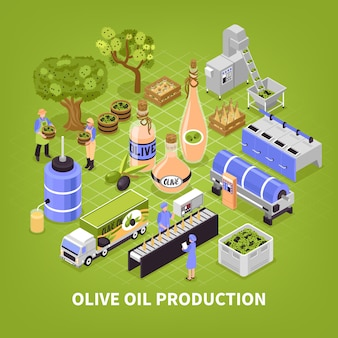 Affiche de production d'huile d'olive