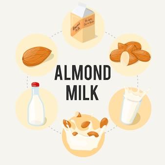 Affiche publicitaire infographique au lait d'amande. illustration de dessin animé de manger sain isolé sur fond blanc.
