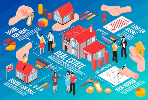 Agents immobiliers et agents clients organigramme isométrique maisons à vendre et à louer illustration vectorielle