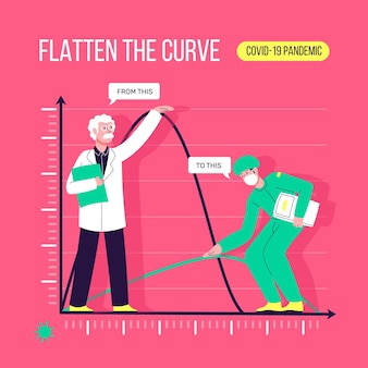 Aplatir le concept de courbe