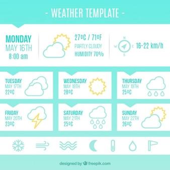 App prévisions météo
