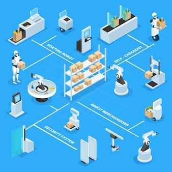 Ateliers automatisés machines et robots avec organigramme isométrique des marchandises