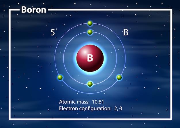 Atome de chimiste du diagramme de bore