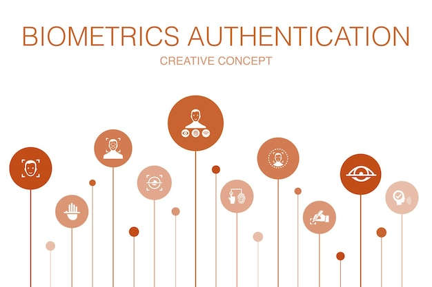 Authentification biométrique modèle d'infographie en 10 étapes. reconnaissance faciale, détection des visages, identification des empreintes digitales, icônes simples de reconnaissance de la paume