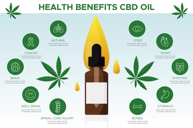 Avantages à base de plantes de l'huile de cannabis médical