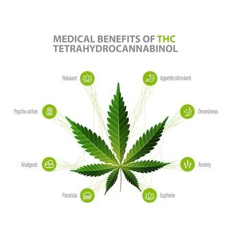 Avantages du tétrahydrocannabinol