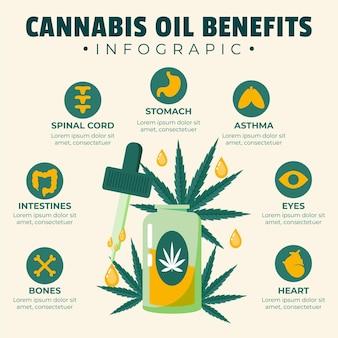 Avantages de l'huile de cannabis - infographie