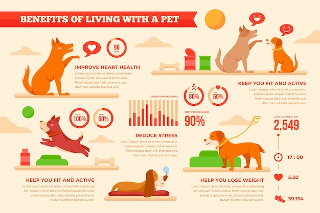 Avantages de vivre avec un animal de compagnie