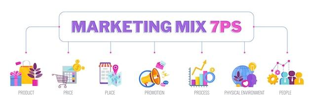 Bannière d'illustration plate d'infographie de mix marketing 7 ps. stratégie et gestion. segmentation, public cible. positionnement réussi de l'entreprise sur le marché.
