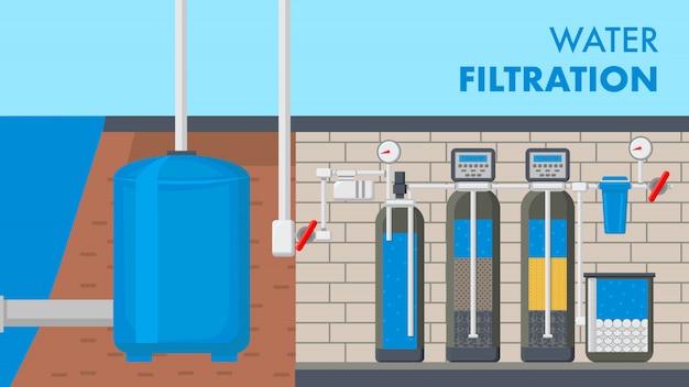 Bannière web de texte de système de filtration de l'eau