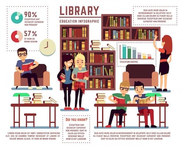 Bibliothèque avec modèle d'infographie vectoriel de jeunes étudiants instruits