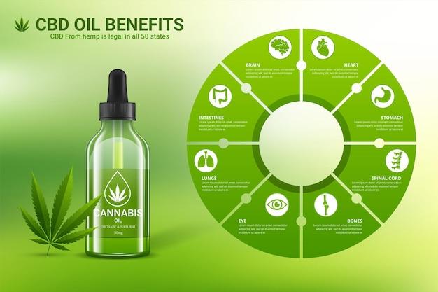 Bienfaits pour la santé de l'huile de cbd, utilisations médicales de l'huile de cbd