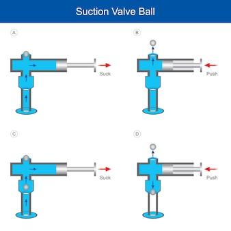 Boule de soupape d'aspiration. expliquer la technique pour la pression et l'aspiration utiliser la vanne de régulation de l'air ou du liquide