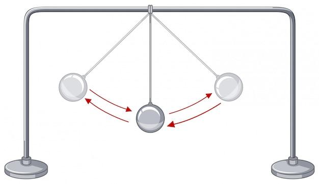 Boules de gravité montrant la conservation de l'énergie