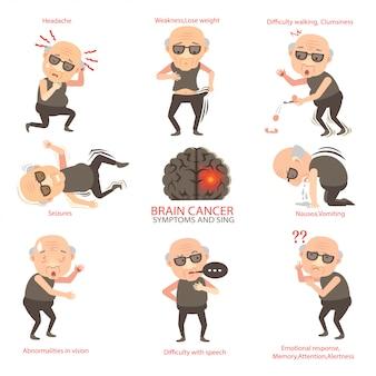 Cancer du cerveau. symptômes du cancer du cerveau.
