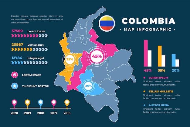 Carte infographique de la colombie design plat