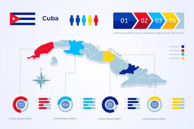Carte infographique de cuba