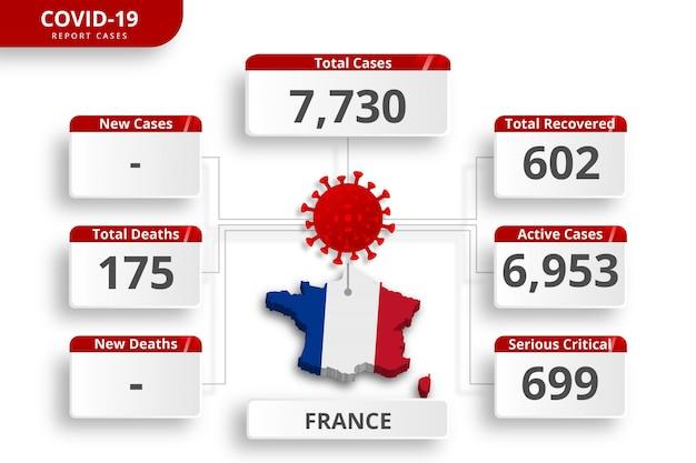 Cas confirmés de coronavirus france. modèle infographique modifiable pour la mise à jour quotidienne des nouvelles. statistiques sur le virus corona par pays.
