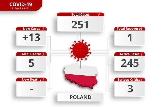 Cas confirmés de coronavirus en pologne. modèle infographique modifiable pour la mise à jour quotidienne des nouvelles. statistiques sur le virus corona par pays.
