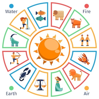 Cercle astrologique avec des signes du zodiaque dans un style plat.
