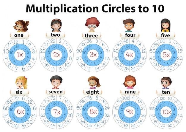 Cercles de multiplication mathématique jusqu'à dix