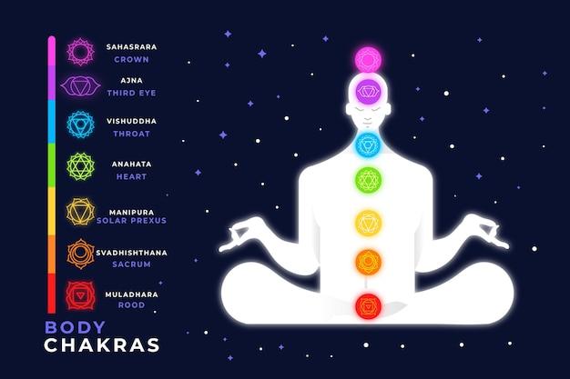 Chakras du corps colorés