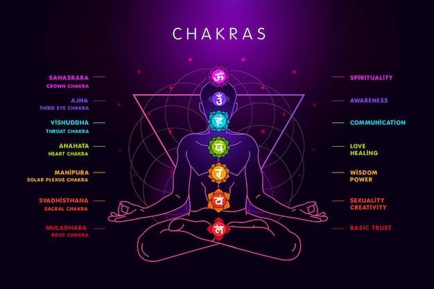 Chakras du corps