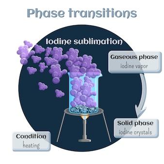 Changements d'états. sublimation de l'iode.