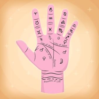 La chiromancie avec la main