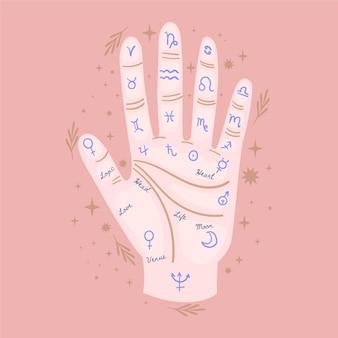 Chiromancie avec zodiacs