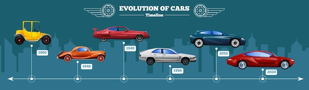 Chronologie de l'évolution de la voiture à plat avec des véhicules de différentes années de production
