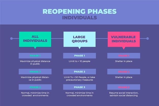 Chronologie des phases de réouverture
