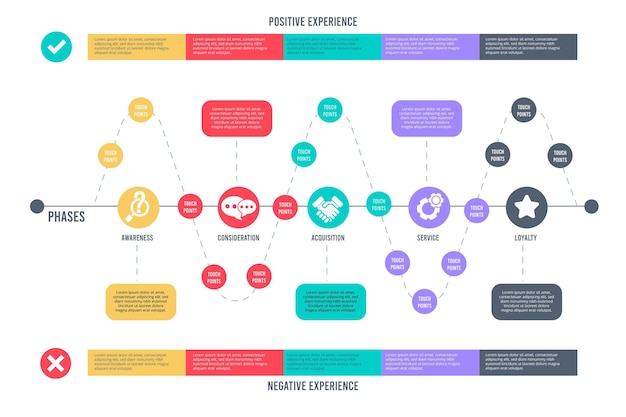Collection d'infographie de carte de parcours client