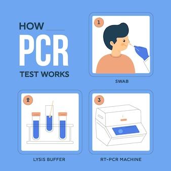 Comment fonctionne le test pcr