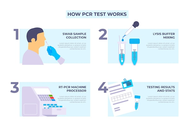 Comment fonctionne le test pcr