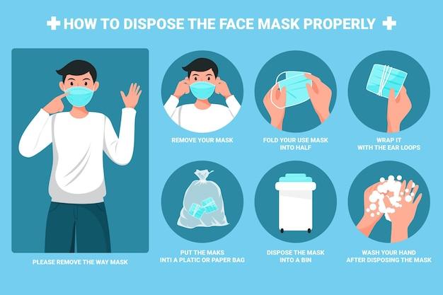 Comment jeter correctement le masque facial